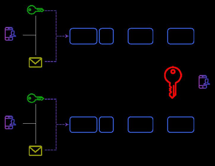 enterprise secure architecture